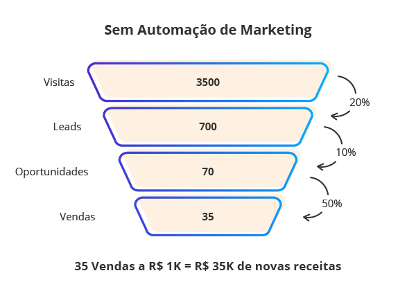 funil sem Automação de Marketing